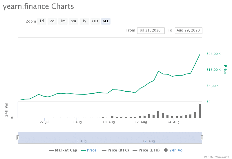 yearnfinance-charts